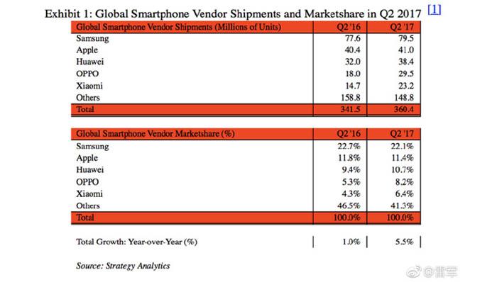Tabel Xiaomi Peringkat 5 dunia