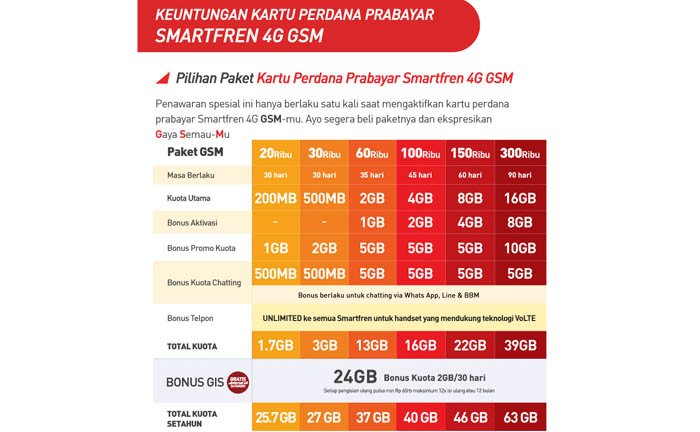 Smartfren Kuota 13 GB Pembagiannya