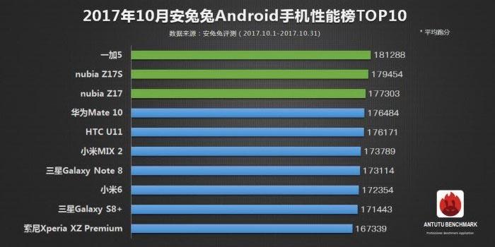 10 smartphone android terbaik dunia oktober