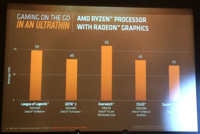 AMD Ryzen Mobile Benchmark Game