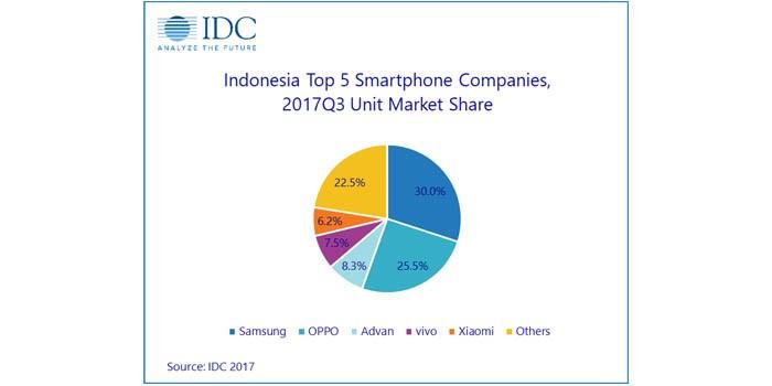 IDC 5 smartphone q3 2017