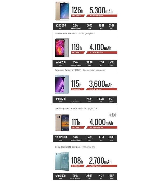 5 smartphone baterai terawet 2017