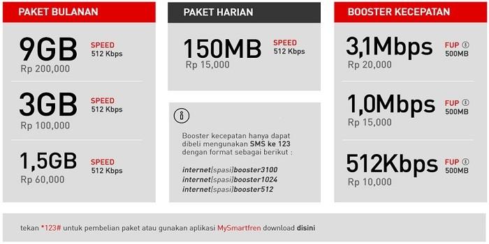 Pilihan Paket Internet Unlimited Smartfren
