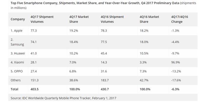 Xiaomi peringkat 4 Q4 2017