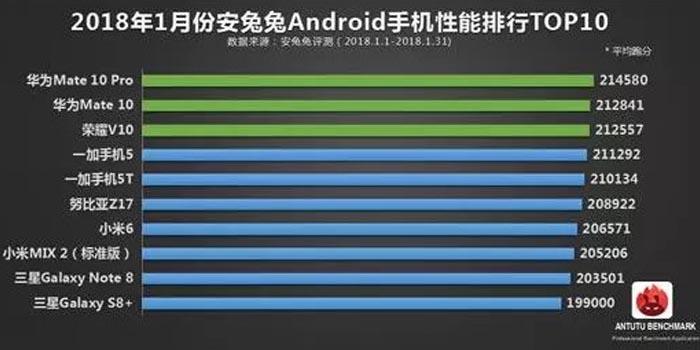 10 Smartphone Januari 2018 AnTuTu