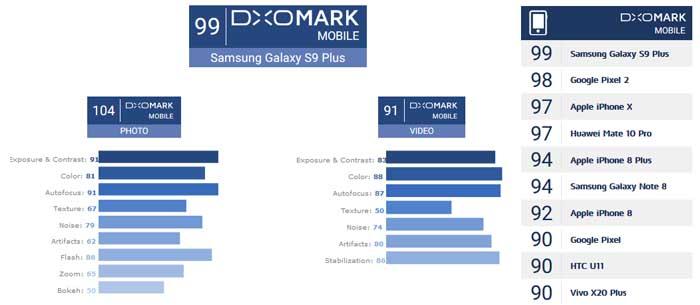 Samsung Galaxy S9 Plus DxOMark 99