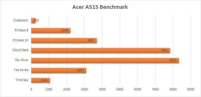 Acer Aspire 5 A515-41G Benchmarkss