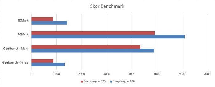 Chart Benchmark SD636 vs SD625