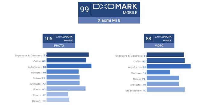 Skor DXOmark Xiaomi Mi 8