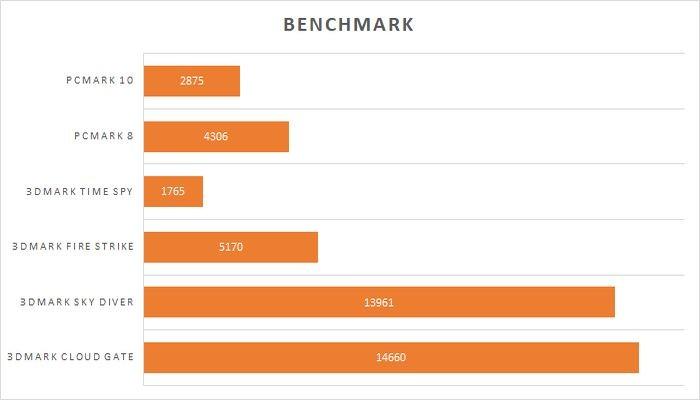 Acer Nitro 5 Benchmarks