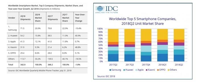 Huawei Grafik IDC