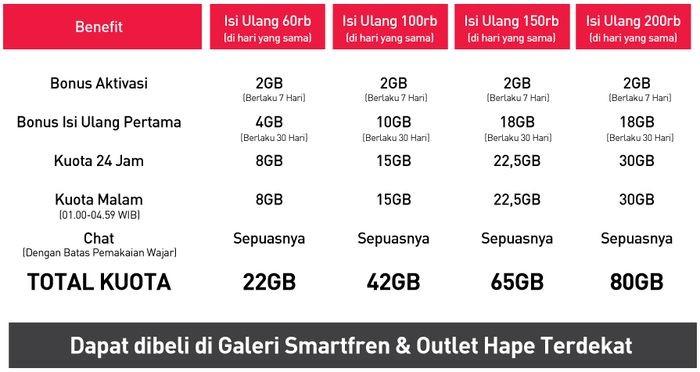 Smartfren modem WiFi M6 Harga