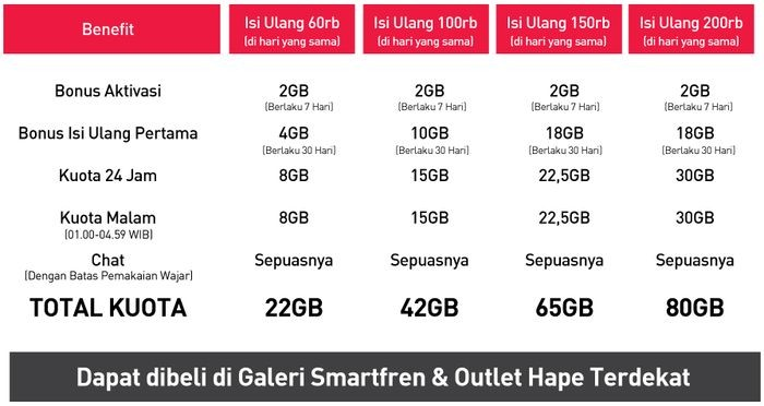 Harga Smartfren Modem Wifi M6 Terbaru Di 2018 Gadgetren