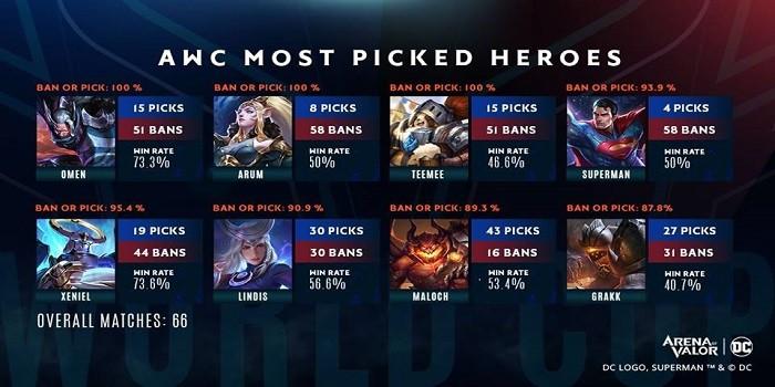 Hero Terkuat di AOV - Statistik AWC