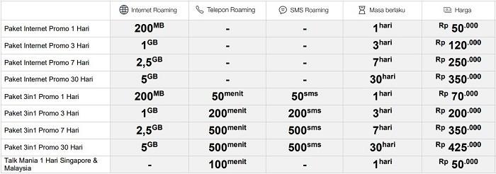 Paket Roaming Telkomsel - Promo Asia Australia