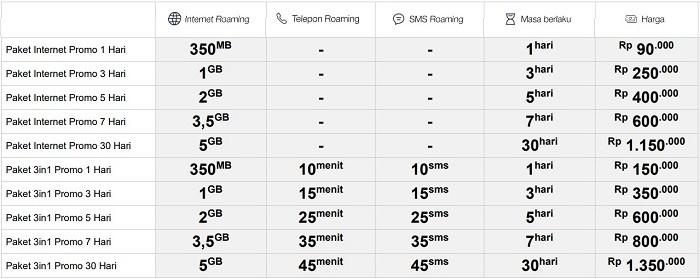 Paket Roaming Telkomsel - Promo Eropa Amerika