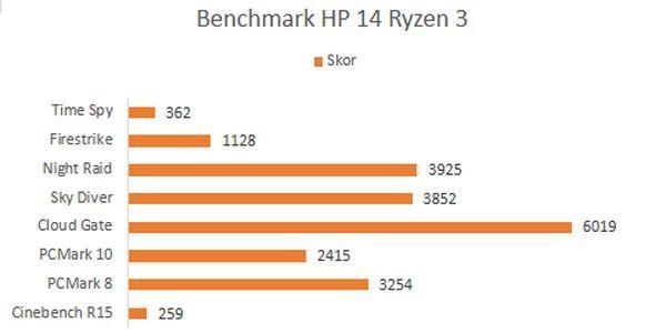 HP 14 Ryzen 3 Benchmarks
