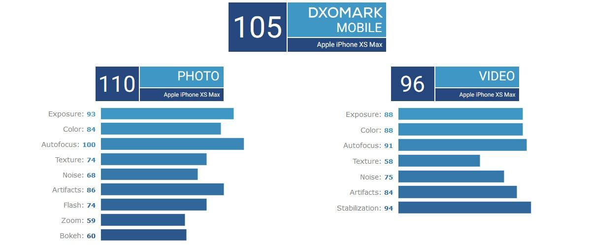 iPhone XS Max DxOMark