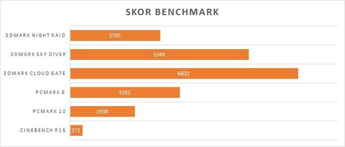 ASUS Vivo AiO V241IC Benchmark