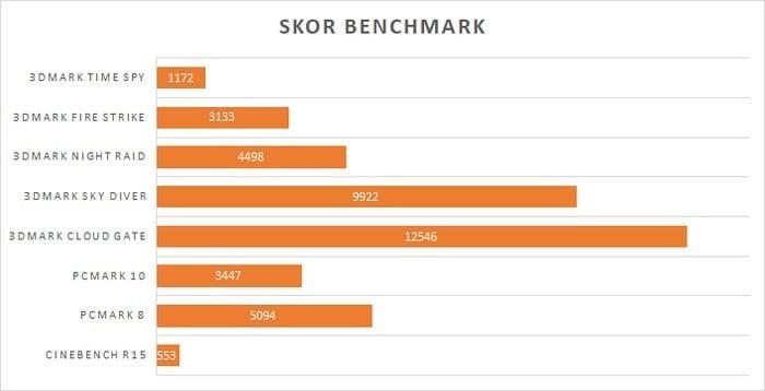 ASUS VivoBook S14 S430UN Benchmark