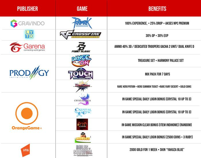Paket Gamer Indihome Benefit