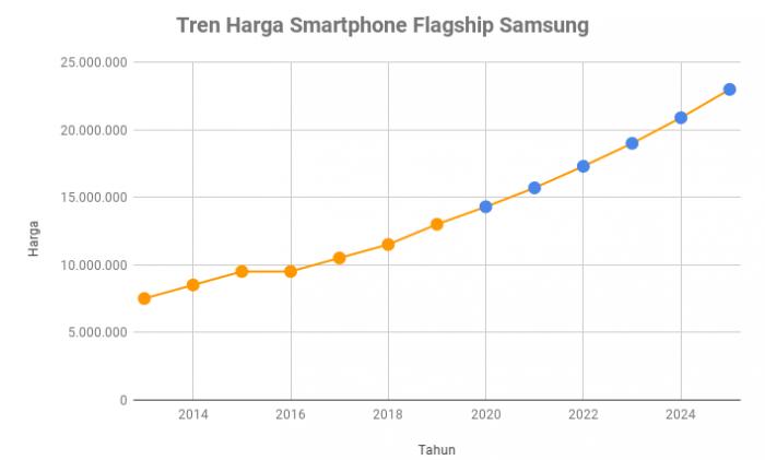 Tren Harga Smartphone Flagship Samsung
