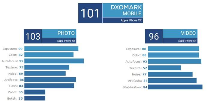 iPhone XR DxOMark