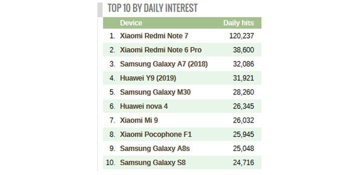 Xiaomi Redmi Note 7 puncak gsmarena