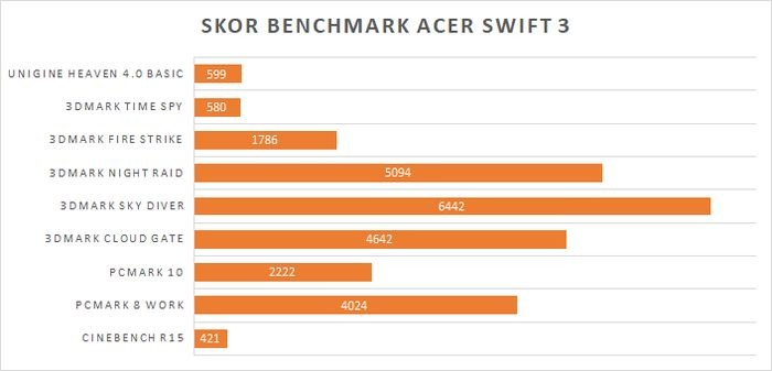 Acer Swift 3 Ryzen 5 Benchmark