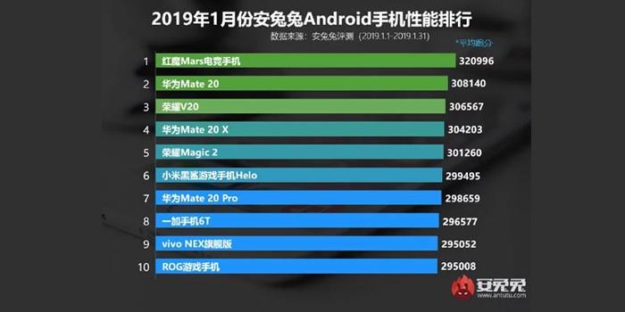 top hp di AnTuTu Januari 2019