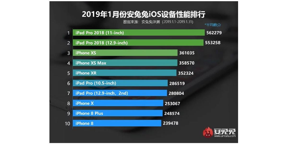 AnTuTu iPad Januari 2019