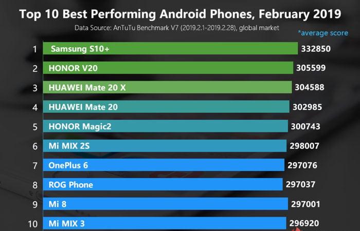 Peringkat Smartphone tercepat AnTuTu Februari 2019