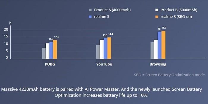 Realme 3 Vs Realme U1 Baterai
