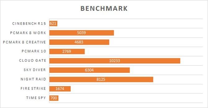 ASUS VivoBook X505ZA Benchmark