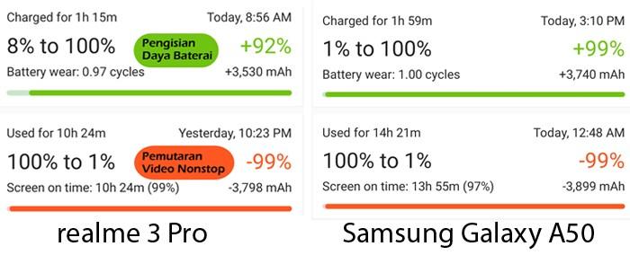 realme 3 Pro vs Samsung Galaxy A50 Baterai