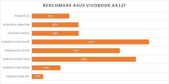 ASUS VivoBook A412 Benchmark