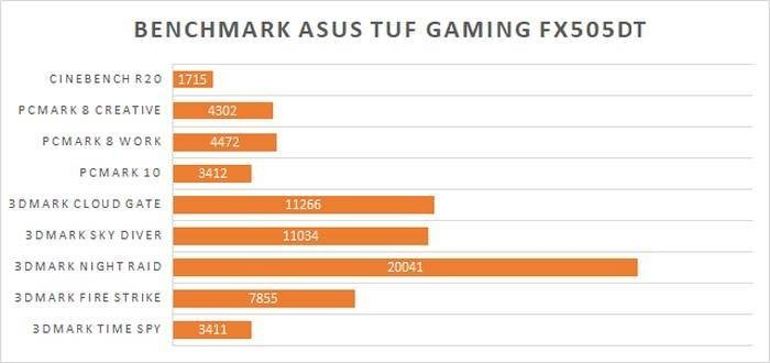 ASUS TUF Gaming FX505DT Benchmarks