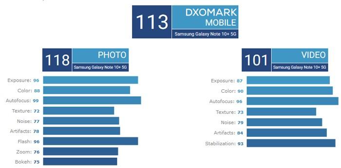 Samsung Galaxy Note 10+ 5G DxOMark