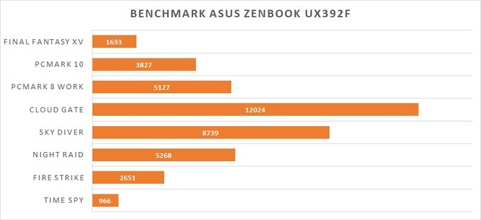 Graph Benchmark ASUS ZenBook UX392F