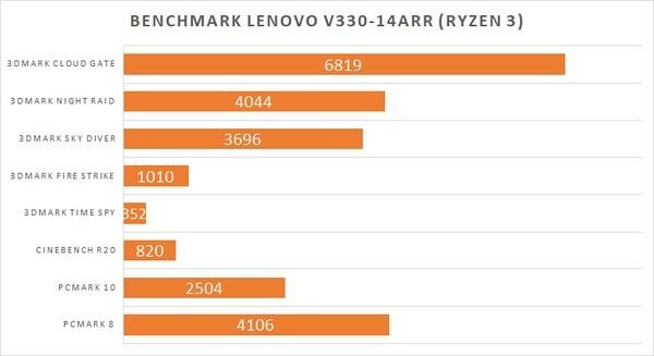 Lenovo V330-14ARR Benchmark Chart