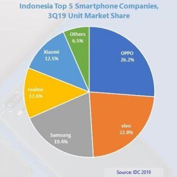 IDC Indonesia Top 5 Smartphone Companies Q3 2019