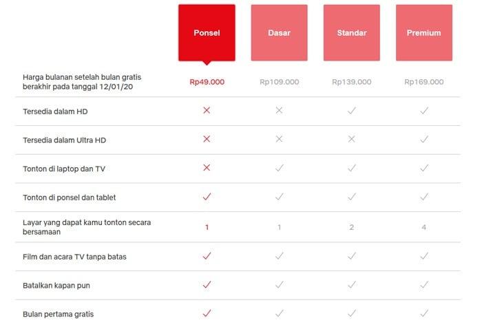 Netflix-Paket-Ponsel-Murah