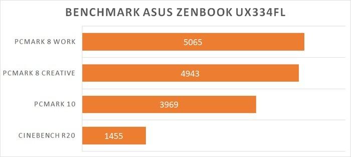 Review ASUS ZenBook 13 UX334FL benchmark