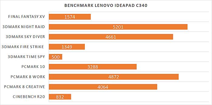 Lenovo C340 Skor Benchmarks