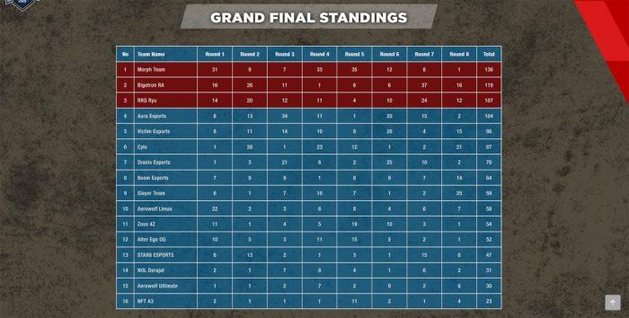 Dunia Games League 2020 Klasemen Final