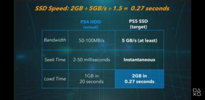 Fitur Sony Ungkap Playstation 5