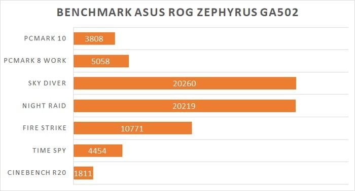 ASUS ROG Zephyrus GA502D Benchmark