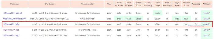Huawei Kirin 985 AI Benchmark