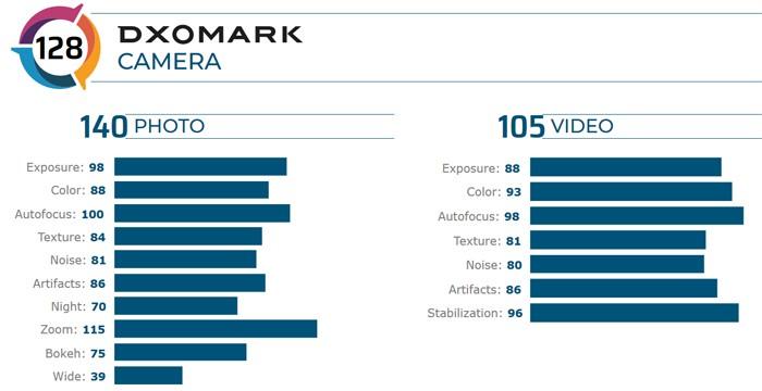 P40 Pro DxOMark