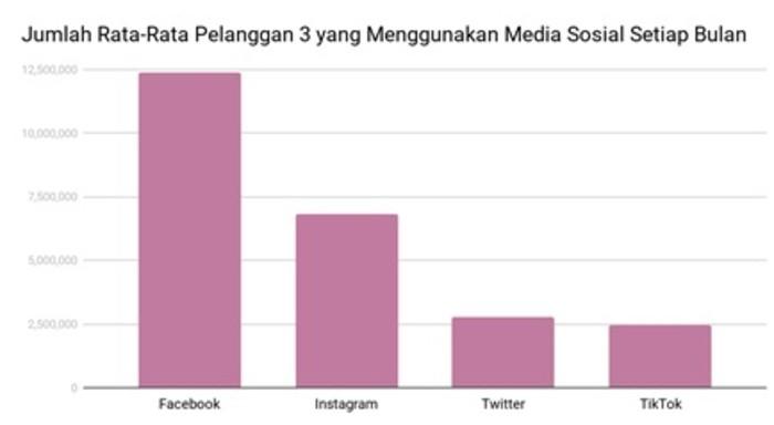 Grafik Temuan Tri Indonesia Penggunaan Media Sosial